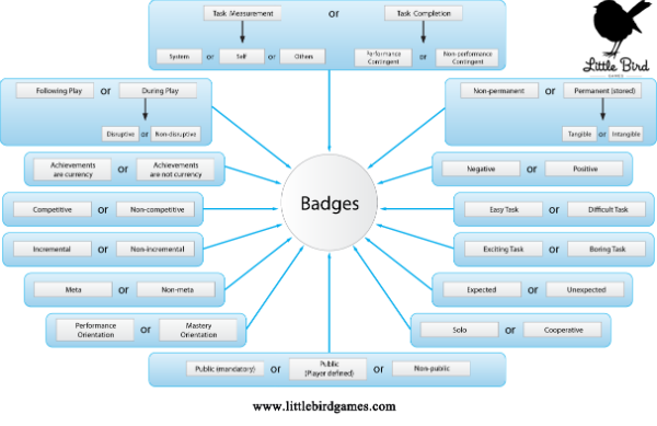 Badge Design Consideratioins